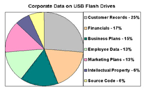 Data_on_USB_Flash_Drives.jpg